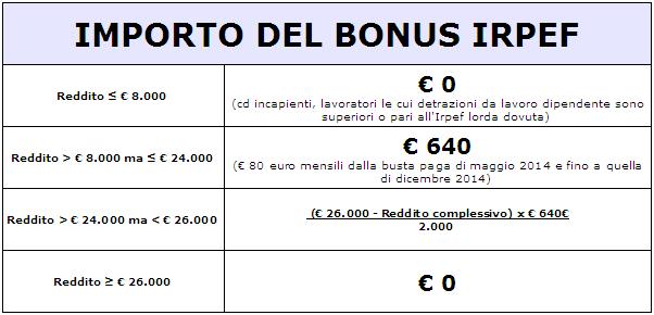 Tabella bonus irpef 80 euro
