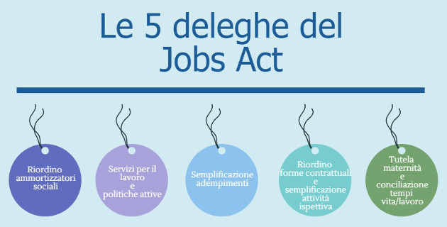 5 deleghe Jobs Act