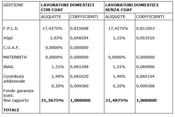 Coefficienti di ripartizione con contributo addizionale 1.40%