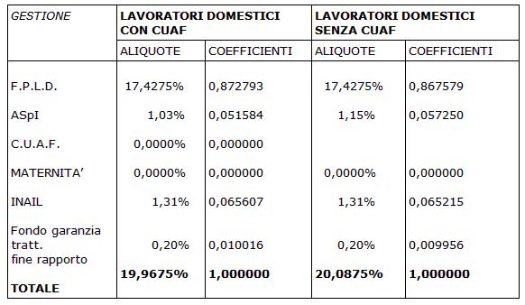 Coefficienti ripartizione senza contributo addizionale 1.40%