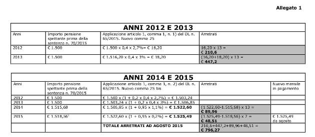Esempio di calcolo 2012 - 2013 e 2014 - 2015