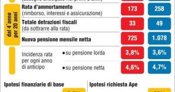 Ape pensioni