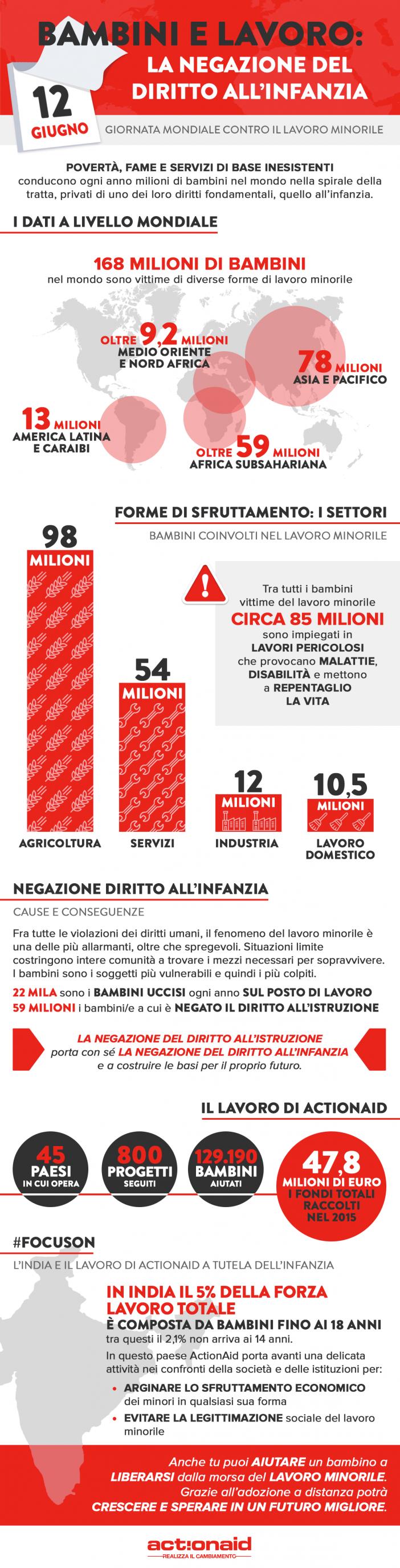 ActionAid Infografica informativa sfruttamento minorile
