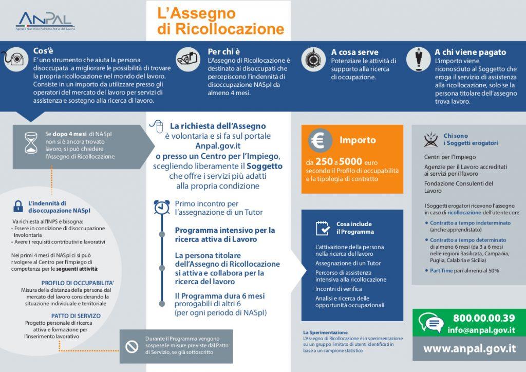 Infografica Assegno di ricollocazione (Adr)
